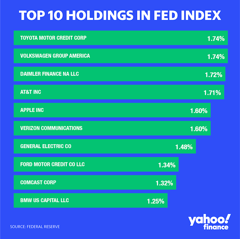 """The Fed's """"broad market index"""" would be most heavily weighted in these ten companies, based on its disclosure as of June 5. The weights and companies will be updated every four to five weeks. (Credit: David Foster / Yahoo Finance)"""