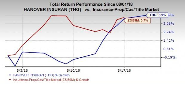 Hanover Insurance Group (THG) scales 52-week high on Aug 20, backed by strong second-quarter 2018 earnings.
