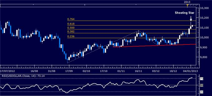Forex_Analysis_US_Dollar_Chart_Setup_Warns_of_Pullback_Ahead_body_Picture_4.png, Forex Analysis: US Dollar Chart Setup Warns of Pullback Ahead