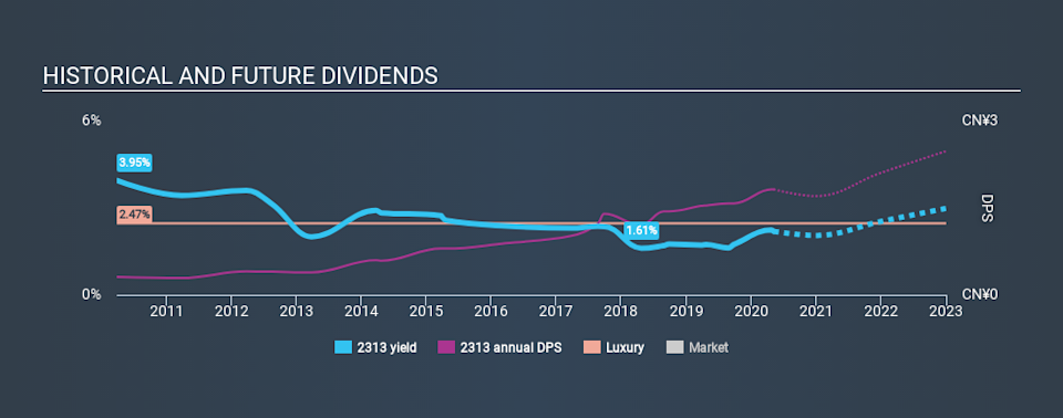 SEHK:2313 Historical Dividend Yield May 7th 2020