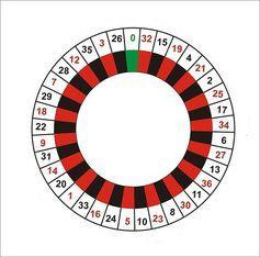 "<span class=""caption"">European Roulette Wheel Layout.</span> <span class=""attribution""><span class=""source"">Wikimedia Commons</span></span>"