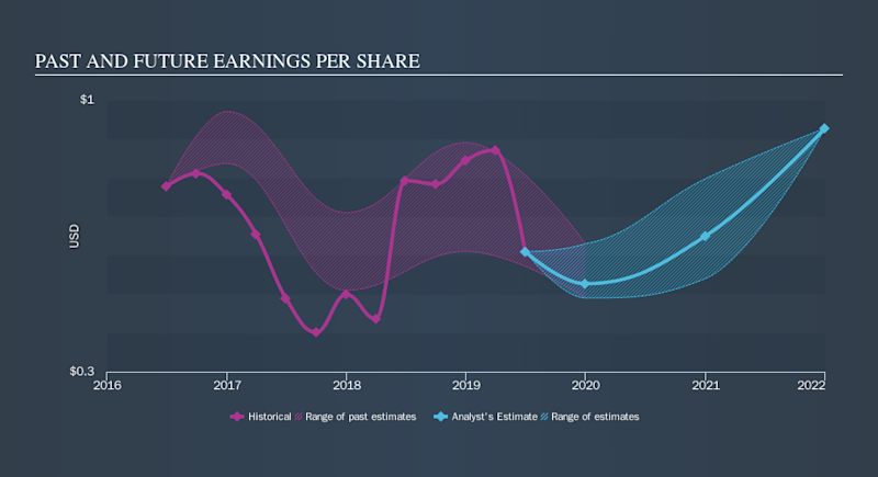NYSE:ACC Past and Future Earnings, September 5th 2019