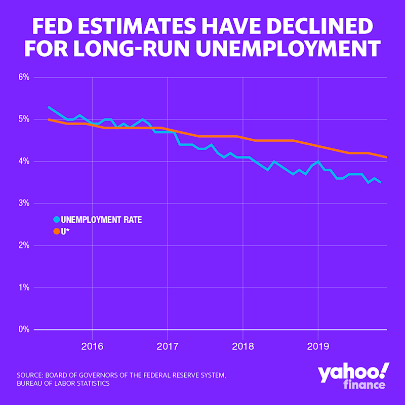 The Fed's own estimates for u* come from its quarterly summary of economic projections. As unemployment has blown through expectations, the Fed has revised down its estimates for the natural rate of unemployment. (Credit: David Foster / Yahoo Finance)