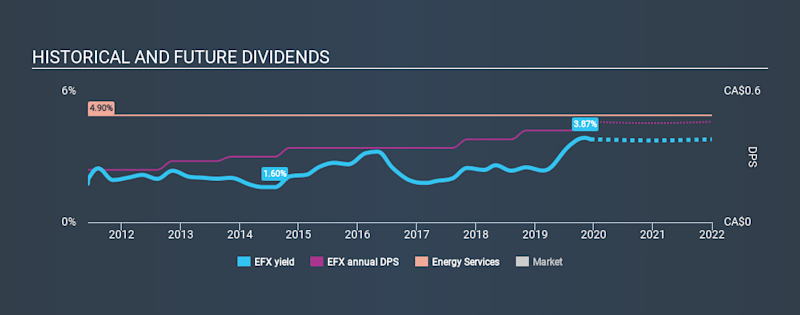 TSX:EFX Historical Dividend Yield, December 11th 2019