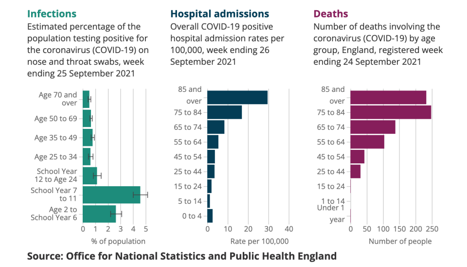 ONS figures show infection rates in children are rising, though they remain lowest for hospital admissions and deaths. (ONS)