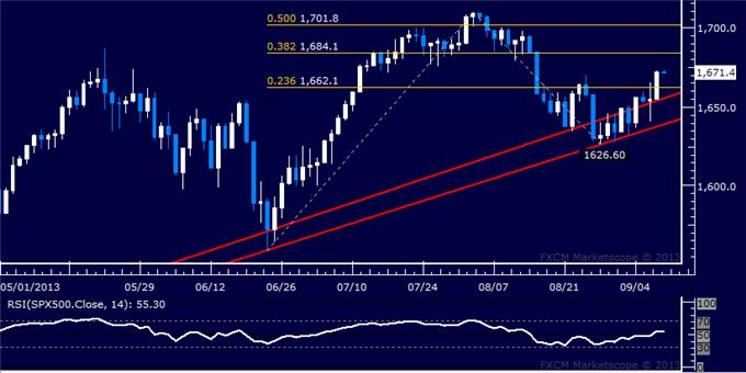 Forex_Dollar_Upside_Breakout_at_Risk_SP_500_Vaults_Higher_at_Support_body_Picture_6.png, Dollar Upside Breakout at Risk, SPX 500 Vaults Higher at Support