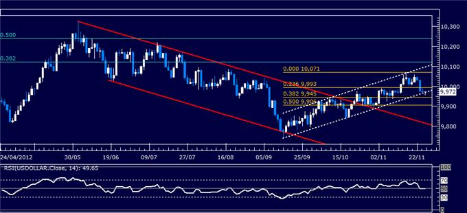 Forex_Analysis_US_Dollar_Classic_Technical_Report_11.27.2012_body_Picture_1.png, Forex Analysis: US Dollar Classic Technical Report 11.27.2012