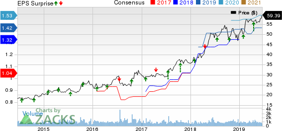 Exponent, Inc. Price, Consensus and EPS Surprise