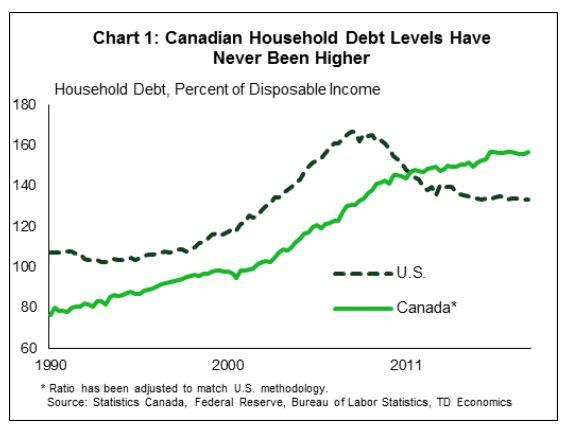 This chart from TD Economics shows how Americans' debt levels peaked and started to decline during the financial crisis a decade ago, while Canadians' debt has continued to climb. (Photo: TD Economics)