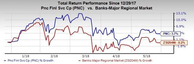 PNC Financial (PNC) continues to witness solid organic growth. Yet, lack of loan diversification remains a drag.