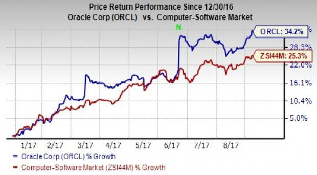 Orcl Stock Quote Oracle Orcl To Post Q1 Results Can It Beat On Earnings