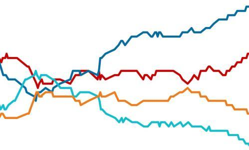Election polls UK 2019: Big two parties continue to consolidate their vote. Find out who's ahead in the opinion polls. With nine days to go, surveys show Labour slightly closing the gap on the Tories as the two main parties increase vote share at the expense of the Lib Dems and the Brexit party. We compile daily updates from all the main polling firms and track the trends