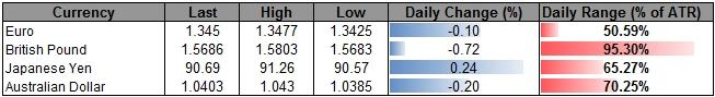 Forex_USD_Overbought_Ahead_of_FOMC_AUD_Weighed_By_Rate_Expectations_body_ScreenShot196.png, Forex: USD Overbought Ahead of FOMC, AUD Weighed By Rate Expectations