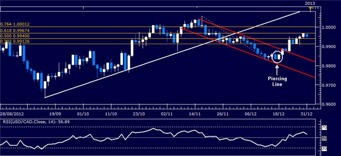 Forex_Analysis_USDCAD_Classic_Technical_Report_12.31.2012_body_Picture_1.png, Forex Analysis: USD/CAD Classic Technical Report 12.31.2012