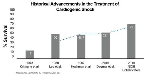 National Cardiogenic Shock Initiative (NCSI) with Impella Best Practices Demonstrates 72% Survival with 98% Native Heart Recovery