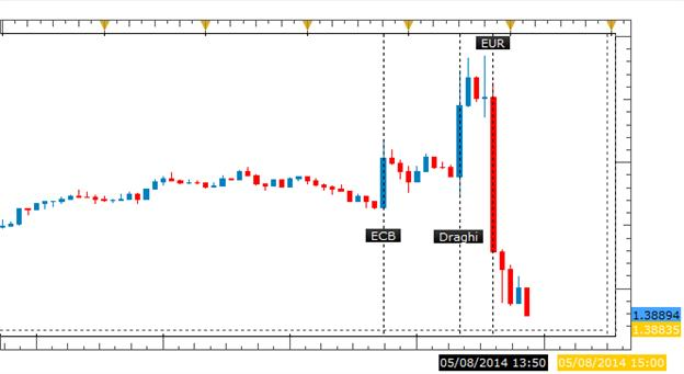 ECB Open to Euro Intervention, Draghi Comments Spark EUR/USD Selling