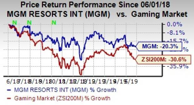 MGM Resorts (MGM) Announces Job Cuts, Aims to Boost Earnings