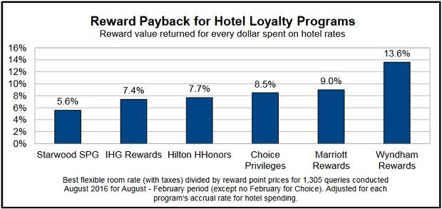Loyalty reward programs at online casinos