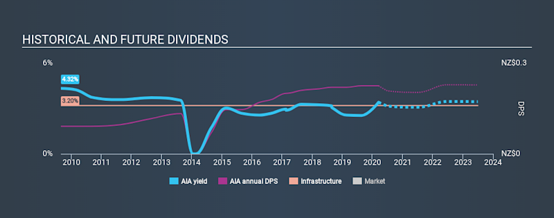 NZSE:AIA Historical Dividend Yield, March 14th 2020