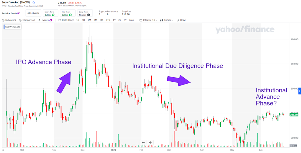 Snowflake chart since IPO day, annotated with the three phases identified in
