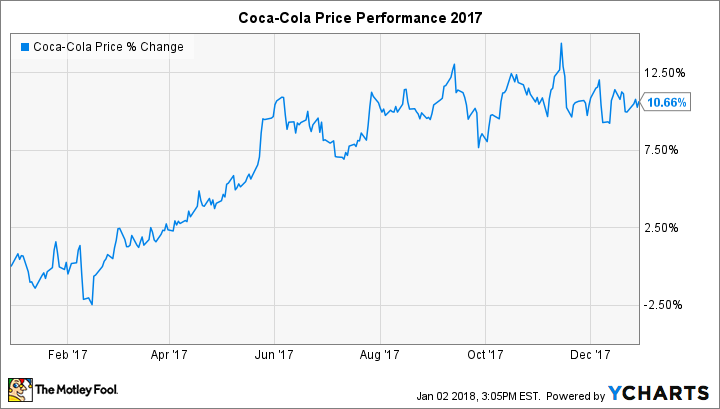 Can Coca Cola Break Out Of Its Trance In 2018
