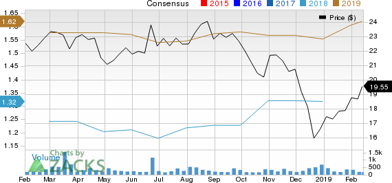 Byline Bancorp, Inc. Price and Consensus