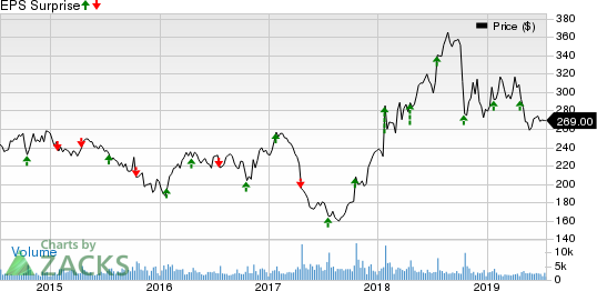 W.W. Grainger, Inc. Price and EPS Surprise