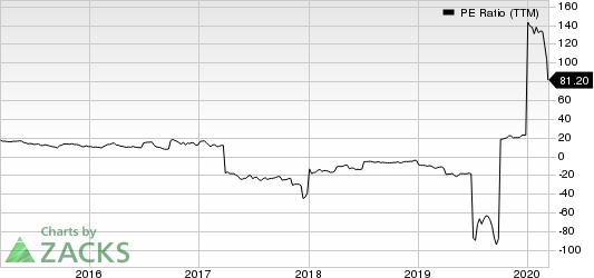Medallion Financial Corp. PE Ratio (TTM)