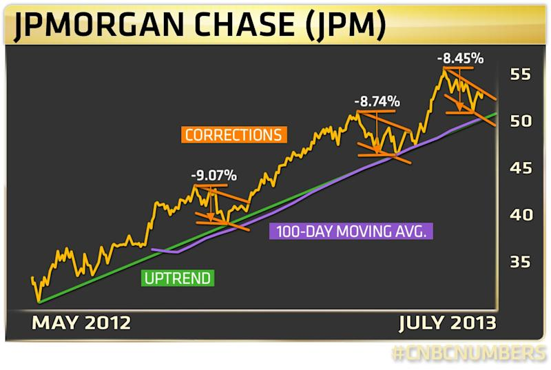 JPM chart by Richard Ross