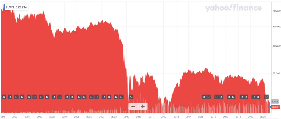 Lloyds Bank's share price fell to an eight year low after disappointing results. Photo: Yahoo Finance UK