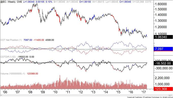 COT-Silver Record Ownership Profile Indicates High Risk Market