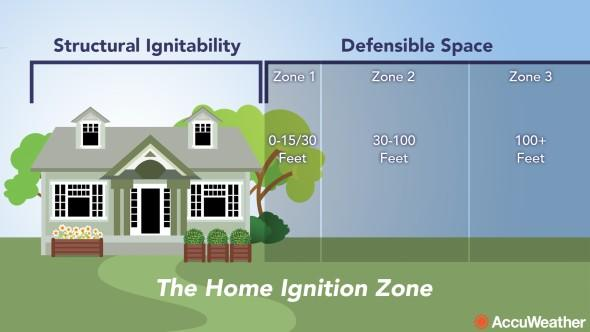 Graphic - The home ignition zone
