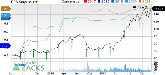 Zscaler, Inc. Price, Consensus and EPS Surprise