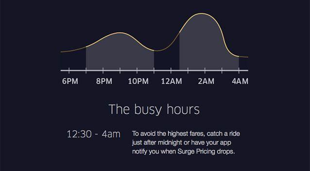 The 'dynamic pricing' peak periods from Uber. Source: Supplied
