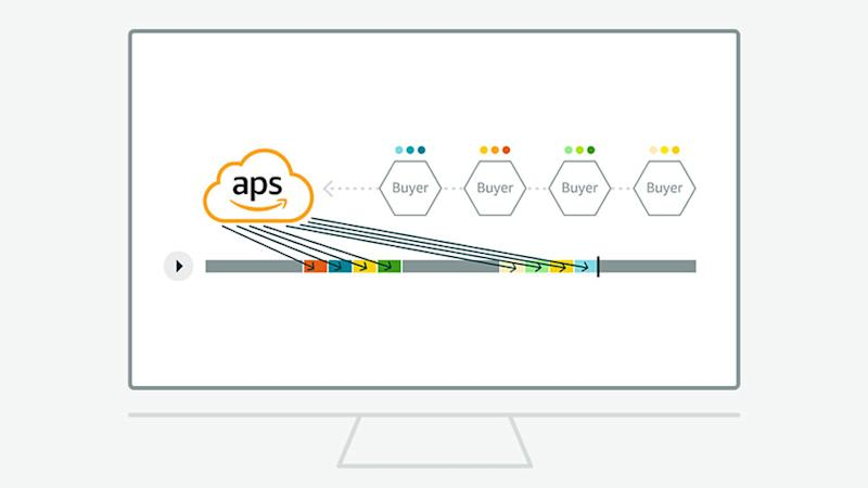 A diagram showing how Amazon Publisher Services platform works with ad buyers.