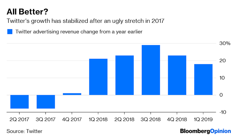 Twitter's Recovery Looks Like the Real Thing