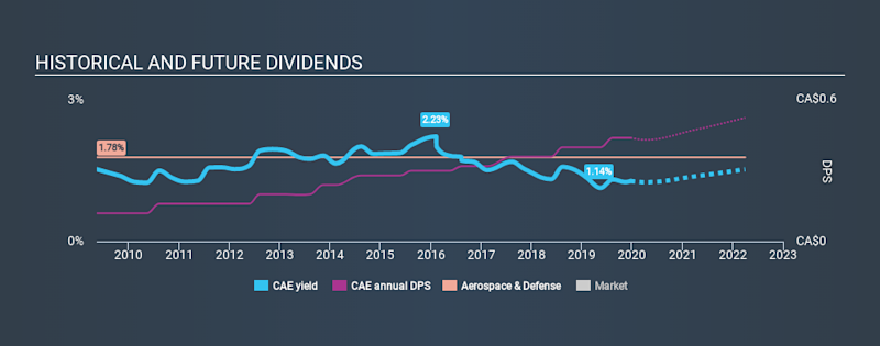 TSX:CAE Historical Dividend Yield, December 22nd 2019