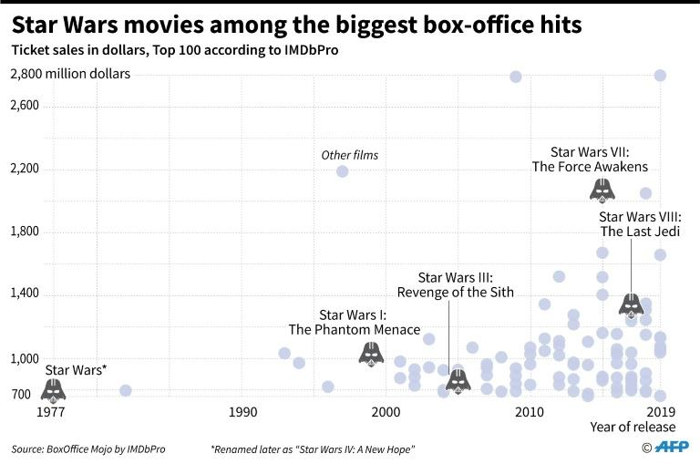 Ranking of ticket sales for Star Wars movies in the 100 most revenue-generating movies in the world, according to IMDbPro