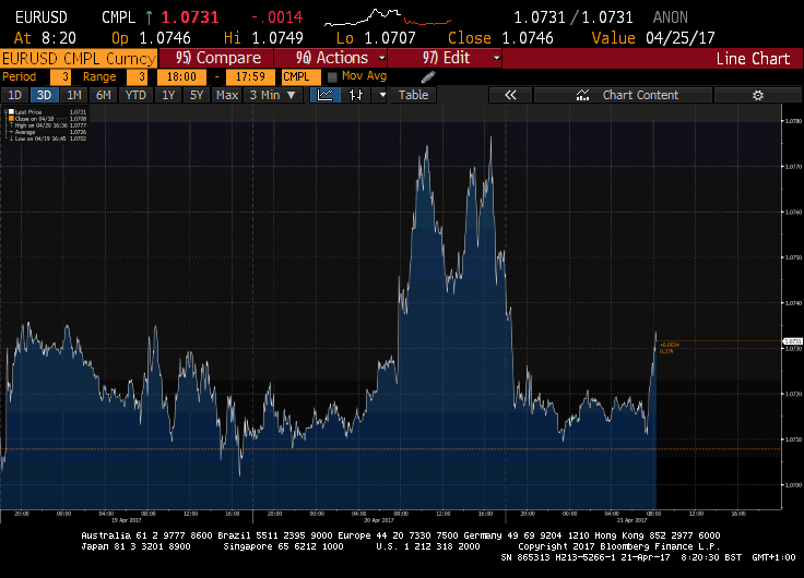 EUR_USD - Credit: Bloomberg