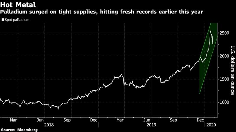 Palladium's Biggest Miner Says Market Is In a Bubble