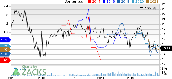 Hoegh LNG Partners LP Price and Consensus