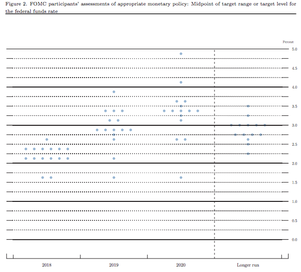 The FOMC's projections for interest rates.