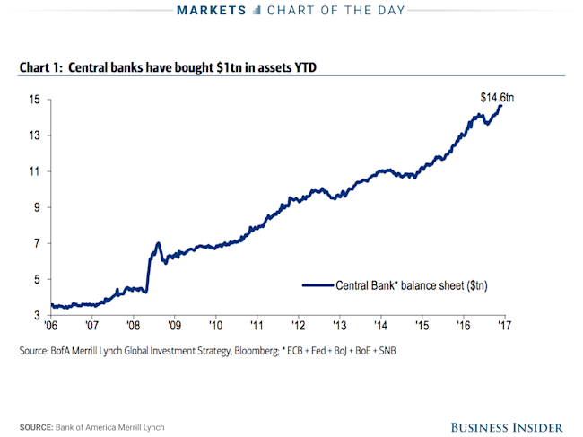 central bank asset purchases COTD