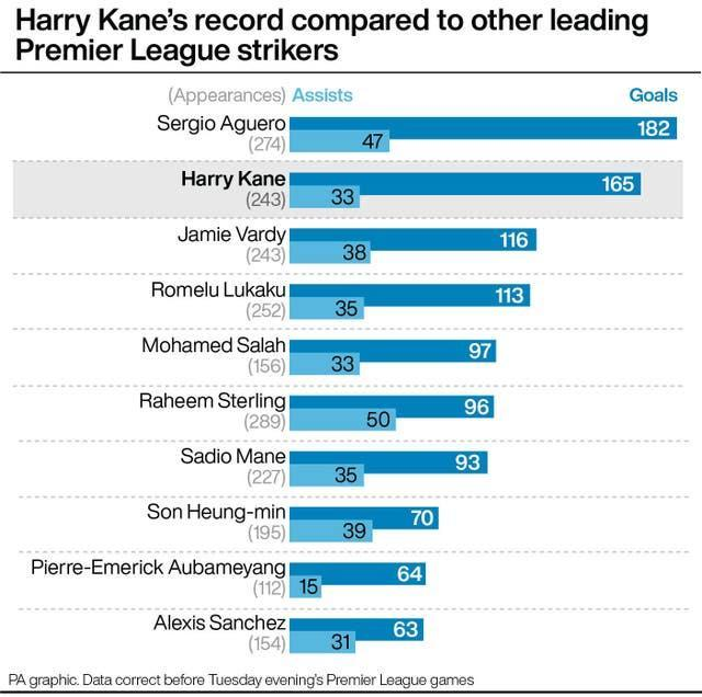 Harry Kane compared to his Premier League peers
