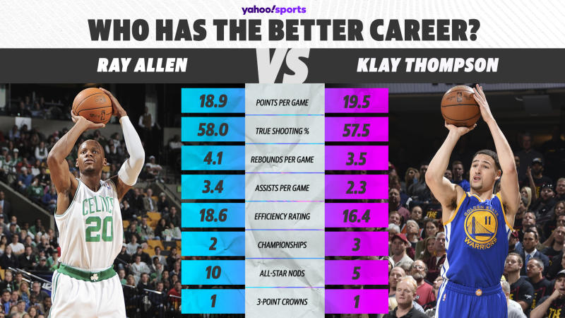 Ray Allen vs. Klay Thompson (Yahoo Sports graphic)