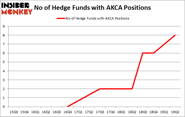 No of Hedge Funds with AKCA Positions