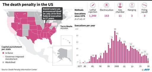 Executions in the United States since 1977