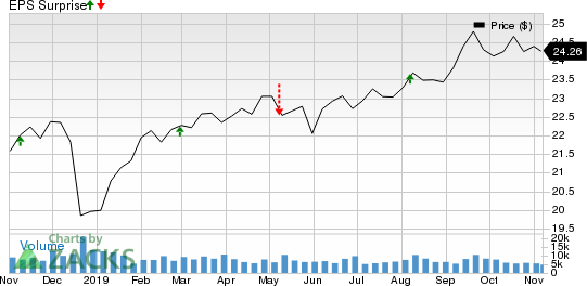 STARWOOD PROPERTY TRUST, INC. Price and EPS Surprise