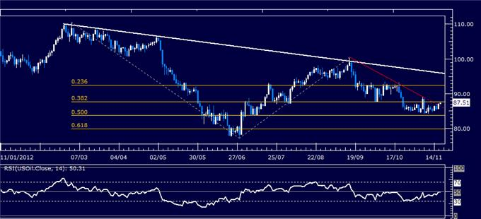 Forex_Analysis_US_Dollar_May_Pull_Back_as_SP_500_Signals_Rebound_body_Picture_8.png, Forex Analysis: US Dollar May Pull Back as S&P 500 Signals Rebound