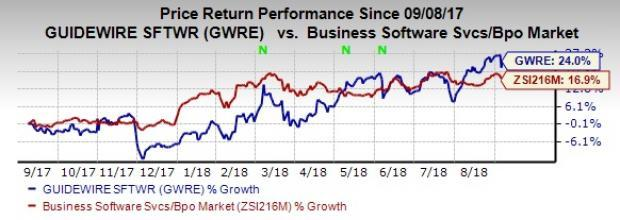 Guidewire (GWRE) to benefit from growth in Services and License revenues. Further, strong adoption of several cloud-based products remained a key catalyst.